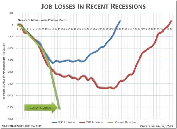 jobsrecessions